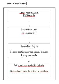 Informasi Perwalian_E